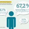 ARAG Trend 2017: Zehn Jahre Rauchverbot – Das sagen die Deutschen heute (FOTO)