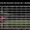 Preis-Check zum Start der Ersten Fußball-Bundesliga: Das sind die teuersten und günstigsten Vereine (FOTO)
