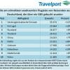 Aktueller Trend: Mehr Fluggäste von Deutschland in die Vereinigten Arabischen Emirate, nach Portugal und nach Russland