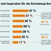 Schöner Wohnen: Wo sich die Deutschen in ihrem Zuhause am wohlsten fühlen (FOTO)