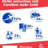Aktuelles zum Weltspartag 2018: Dafür sparen deutsche Familien (FOTO)