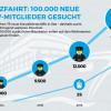 Kreuzfahrt sorgt für Arbeitsplätze: Größte Jobmesse in Berlin / 100.000 neue Arbeitsplätze an Bord von Kreuzfahrtschiffen entstehen in den kommenden drei Jahren (FOTO)