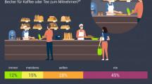 """Müllvermeidung im Lockdown: 30 Prozent nutzen eigene Behältnisse beim Lebensmitteleinkauf oder für den """"Coffee to go"""", weitaus weniger für das Abholen von Essen in der Gastronomie (FOTO)"""